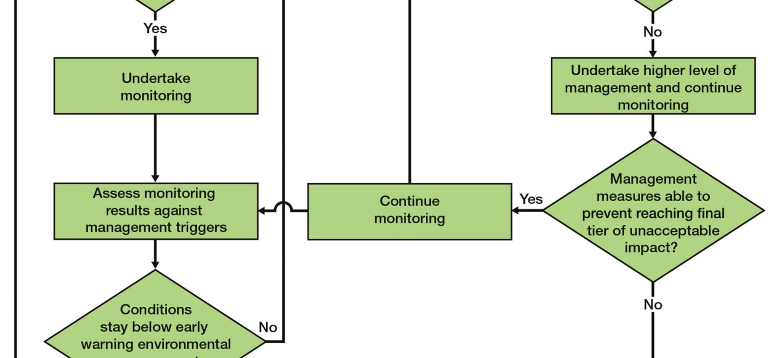 Adaptive or feedback monitoring