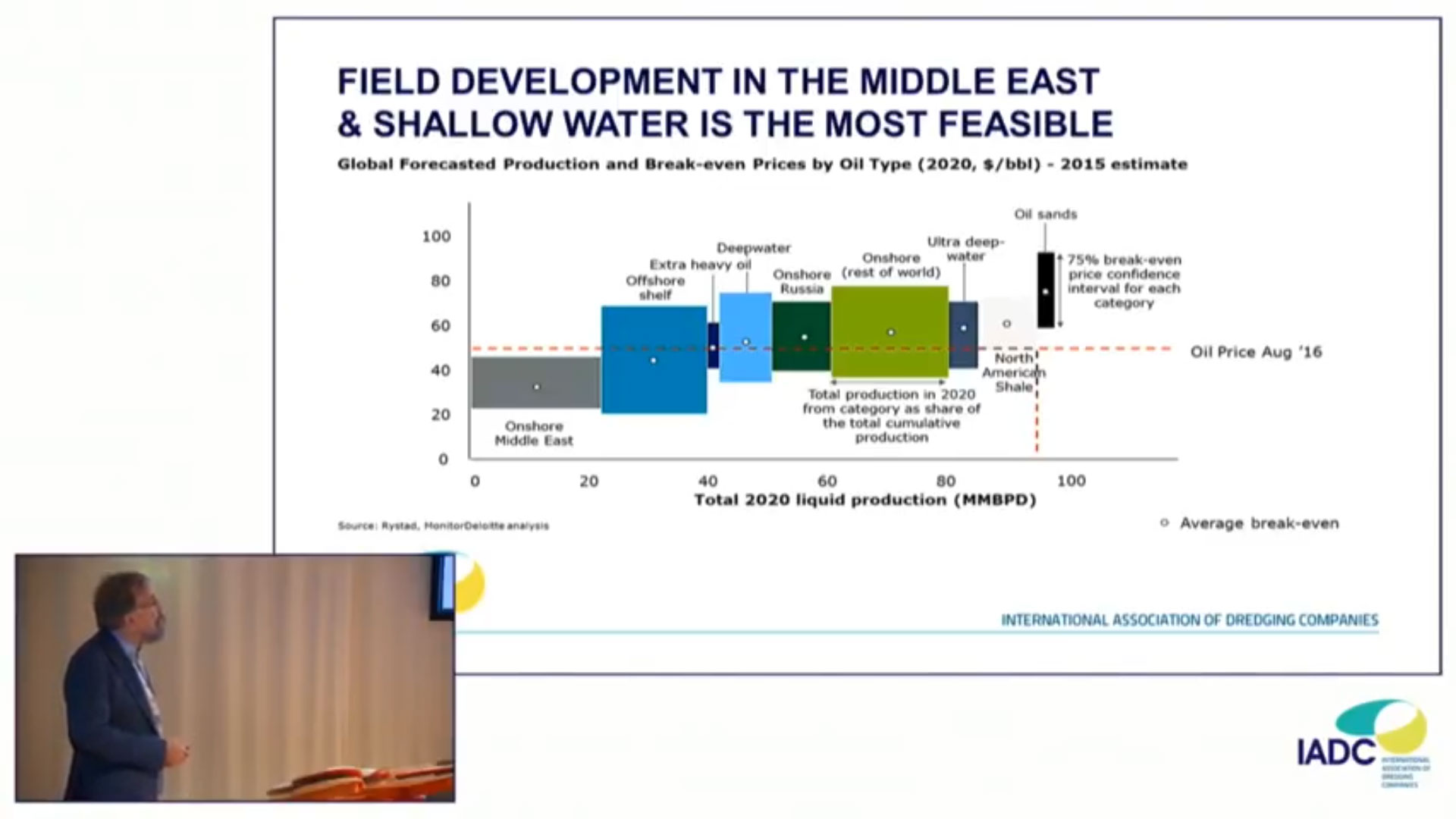 State of the dredging industry